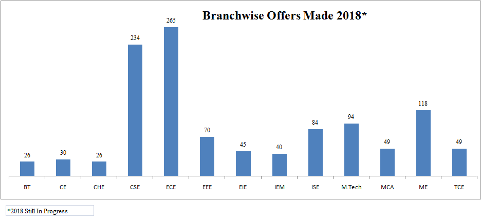 Branchwise Placement offers in 2018 at R.V College of Engineering, Bangalore
